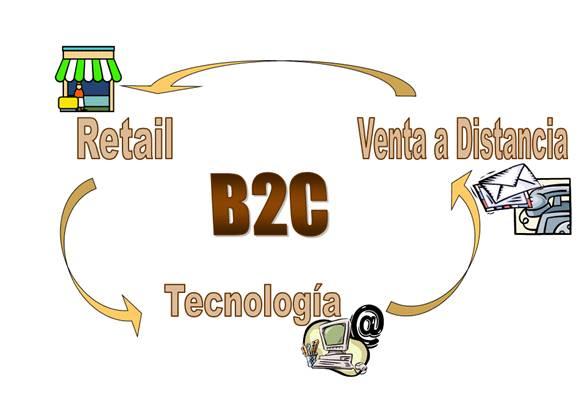 Esquema del modelo de negocio del comercio electrónico